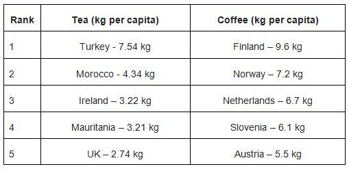 Coffee Stats
